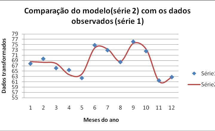 MODELAGEM DAS CHUVAS MENSAIS DE REGIÕES HOMOGÊNEAS DO ESTADO DO RIO GRANDE DO SUL