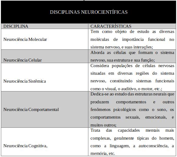 DIÁLOGO ENTRE ALGUMAS CARACTERÍSTICAS DA NEUROCIÊNCIAS E DO DESENVOLVIMENTO INFANTIL