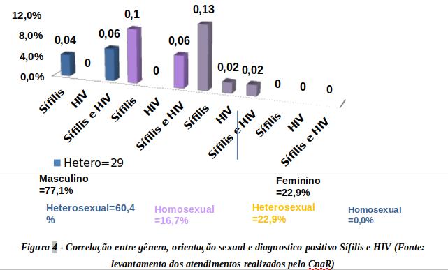 INFECÇÕES SEXUALMENTE TRANSMISSÍVEIS (IST´S) ENTRE A POPULAÇÃO DE RUA: UMA EXPERIÊNCIA DA EQUIPE DE CONSULTÓRIO NA RUA DE MANAUS
