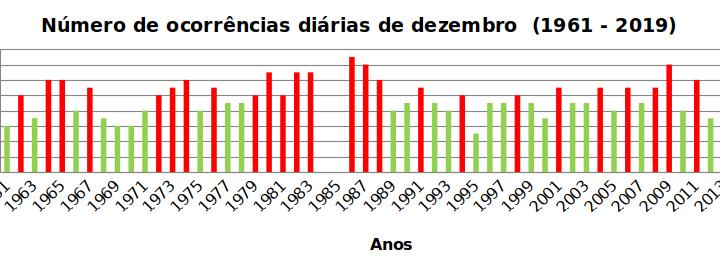 BREVE ANÁLISE DA FREQUÊNCIA RELATIVA MENSAL ACIMA DA MÉDIA E DAS OCORRÊNCIAS DIÁRIAS DE CHUVAS EM BELO HORIZONTE ENTRE 1962 – 2019