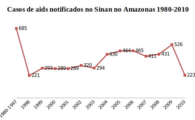 EPIDEMIAS NO ESTADO DO AMAZONAS: HIV E AIDS EM DESTAQUE