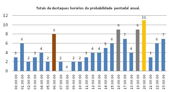 ANÁLISE DA FREQUÊNCIA E DA PROBABILIDADE HORÁRIA DE CHUVAS PENTADAIS PARA A CIDADE DE PELOTAS, RS – BRASIL