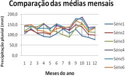 ANÁLISE DOS AUMENTOS RELATIVO E MENSAL DAS CHUVAS NO ESTADO DO RIO GRANDE DO SUL, BRASIL