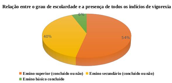 VIGOREXIA, UM MAL QUE AFLIGE OS FISICULTURISTAS PORTUGUESES: FACTO OU MITO?